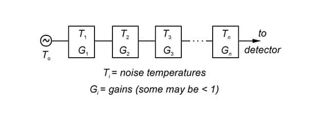Image of I Understand Noise Figure, but How Did Noise Get a 'Temperature'?